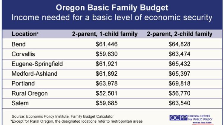 oregon basic family budget calculator geddry