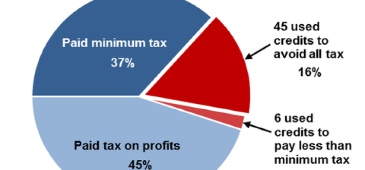 Hundreds of Corporations Escape the Minimum Tax