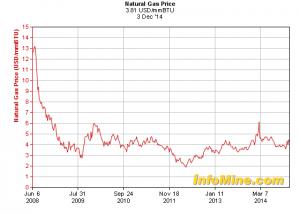 - Nat Gas Prices GraphEngine