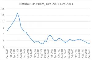- Nat Gas prices 2007-2011-Anton-Tyumin