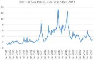 - Nat Gas prices per MMBtu 2007-2011 in dollars - Index Mundi